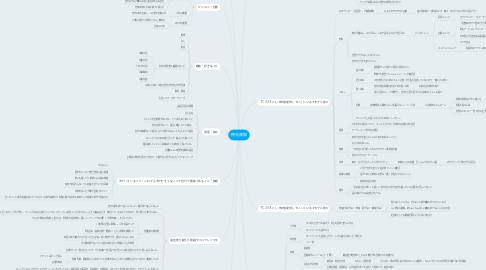 Mind Map: 徳光直樹