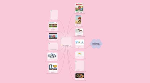Mind Map: Fanny Cortés Barón