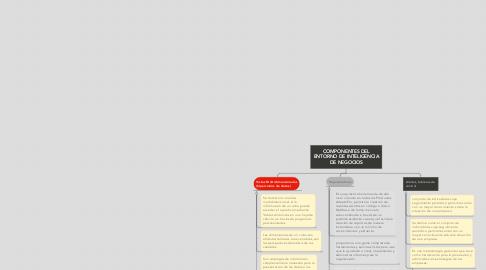 Mind Map: COMPONENTES DEL ENTORNO DE INTELIGENCIA DE NEGOCIOS