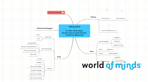 Mind Map: TEDxAms2010  -  10. Ideas worth doing - Samuel Levie en Linda Vermaat,  Youth Food Movement