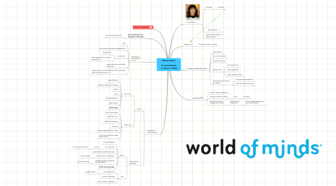 Mind Map: TEDxAms2010  - 16. Sarah Darwin - In Darwin's Wake