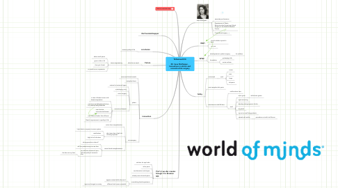 Mind Map: TEDxAms2010  -  20. Irene Mathijssen -  Innovations in plastic and  reconstructive surgery