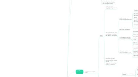 Mind Map: Интеграция с ASoft