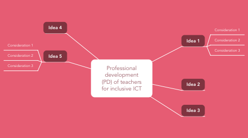 Mind Map: Professional development (PD) of teachers for inclusive ICT