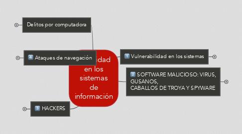 Mind Map: Seguridad en los sistemas de información