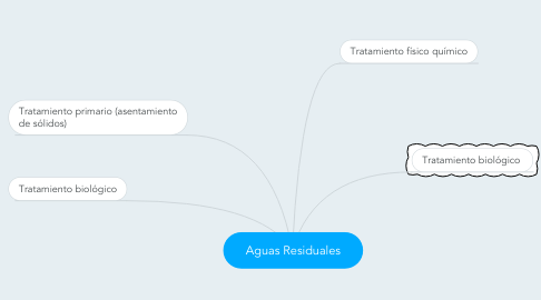 Mind Map: Aguas Residuales