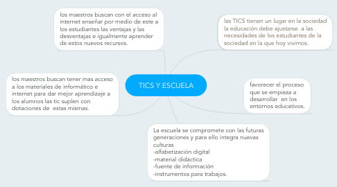 Mind Map: TICS Y ESCUELA