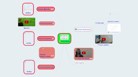 Mind Map: FUNCIONES