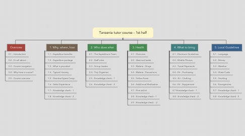 Mind Map: Tanzania tutor course - 1st half