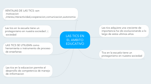 Mind Map: LAS TICS EN EL AMBITO EDUCATIVO