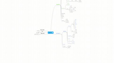 Mind Map: Veg-attack