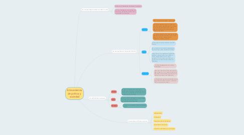 Mind Map: Antecedentes de política y sociedad