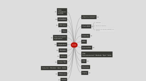 Mind Map: SOA