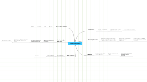 Mind Map: Web 2.0 and Education