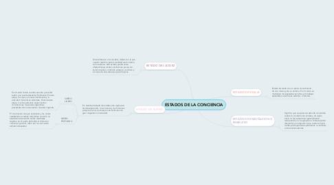Mind Map: ESTADOS DE LA CONCIENCIA