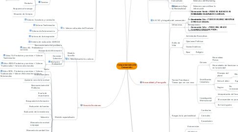 Mind Map: Comportamiento del Consumidor