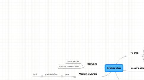Mind Map: English Class