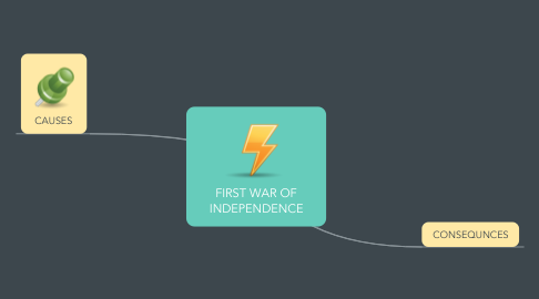 Mind Map: FIRST WAR OF INDEPENDENCE