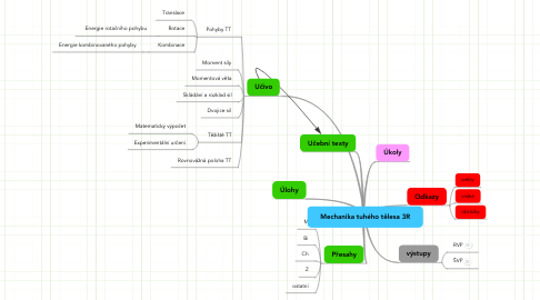 Mind Map: Mechanika tuhého tělesa 3R