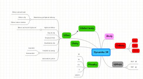 Mind Map: Dynamika 3R