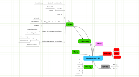 Mind Map: Gravitační pole 3R
