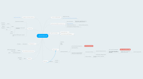 Mind Map: Documentation prothèse auditive
