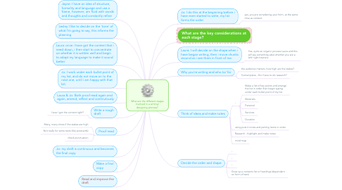 Mind Map: What are the different stages involved in a writing/ designing process?