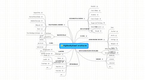 Mind Map: Algklassiõpilased arvutitunnis