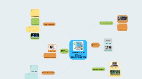 Mind Map: GENERACIÓN DE LAS COMPUTADORAS