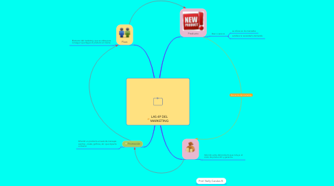 Mind Map: LAS 4P DEL MARKETING