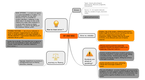 Mind Map: HIT AND MISS