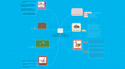 Mind Map: UTILIZACIÓN DE LOS ORGANIZADORES VISUALES EN EL ANÁLISIS DE OBRAS LTERARIAS