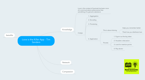 Mind Map: Love is the Killer App - Tim Sanders