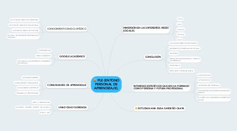 Mind Map: PLE (ENTONO PERSONAL DE APRENDIZAJE).