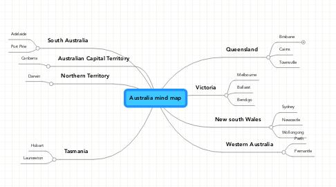 Mind Map: Australia mind map