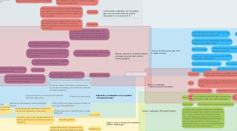 Mind Map: ÉTICA Y CIUDADANÍA