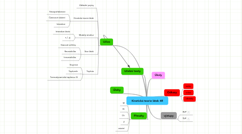 Mind Map: Kinetická teorie látek 4R