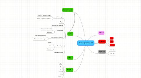 Mind Map: Termodynamika 4R