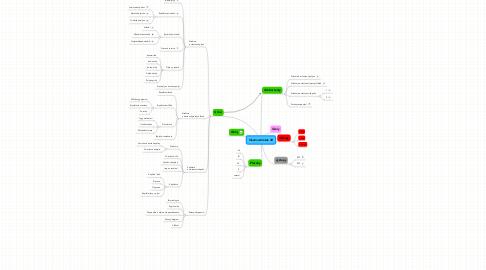 Mind Map: Vlastnosti látek 4R