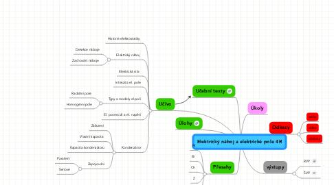 Mind Map: Elektrický náboj a elektrické pole 4R