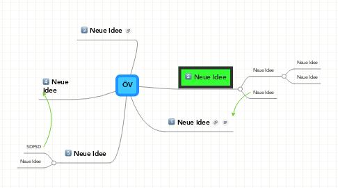 Mind Map: ÖV