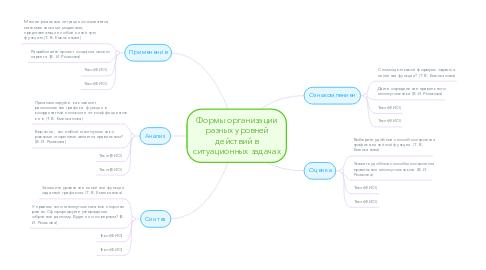 Mind Map: Формы организации разных уровней действий в ситуационных задачах