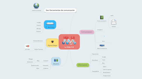 Mind Map: La Web 2.0