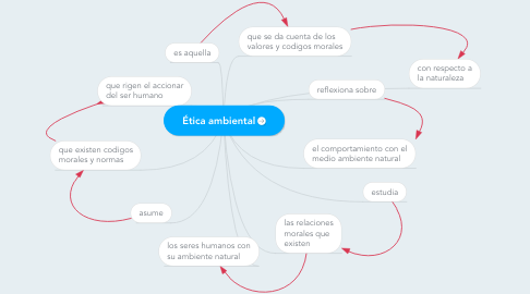 Mind Map: Ética ambiental