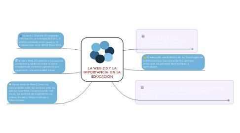 Mind Map: LA WEB 2.0 Y LA IMPORTANCIA EN LA EDUCACIÓN
