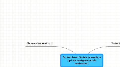 Mind Map: 3a. Wat levert Sociale Innovatie je op? Als werkgever en als werknemer?