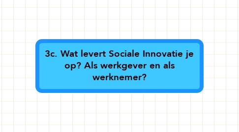 Mind Map: 3c. Wat levert Sociale Innovatie je op? Als werkgever en als werknemer?
