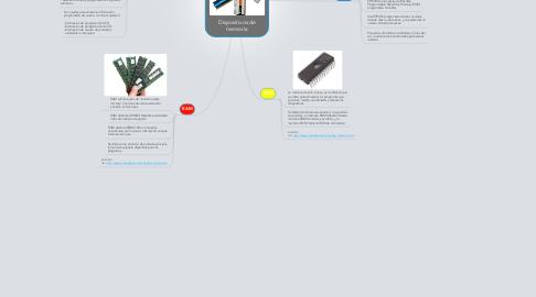 Mind Map: Dispositivos de memoria
