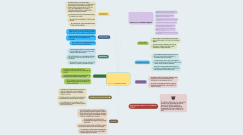 Mind Map: CIUDADANIA DIGITAL