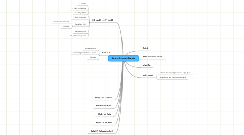 Mind Map: Jeremy Kemper Keynote